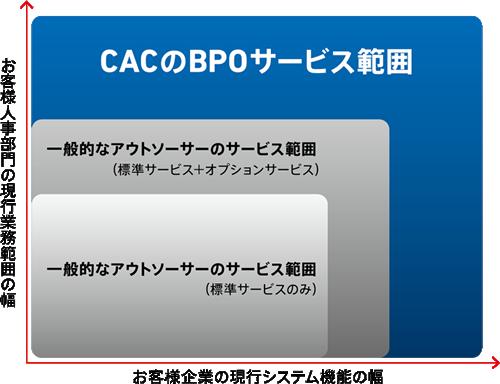 CACのBPOサービス範囲 rpa BPO